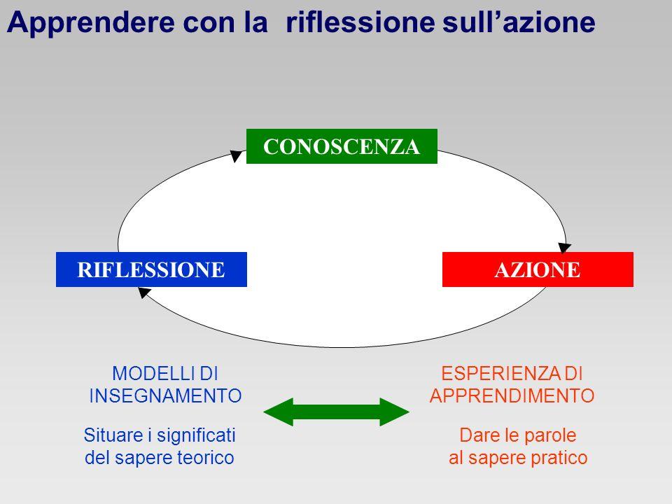 CONOSCENZA RIFLESSIONEAZIONE MODELLI DI INSEGNAMENTO Situare i significati del sapere teorico ESPERIENZA DI APPRENDIMENTO Dare le parole al sapere pra