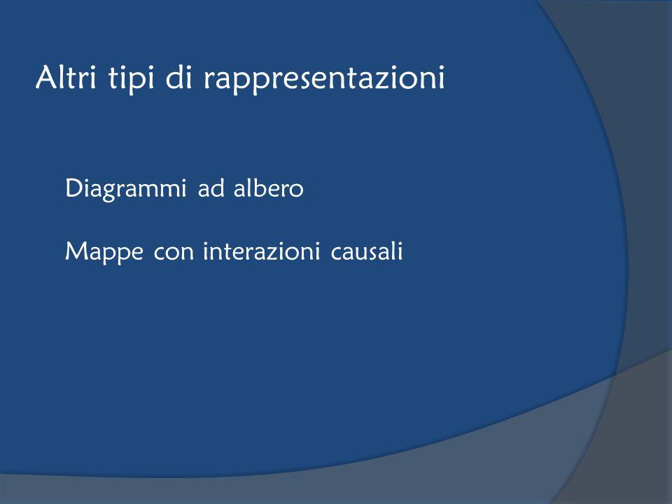 Altri tipi di rappresentazioni Diagrammi ad albero Mappe con interazioni causali