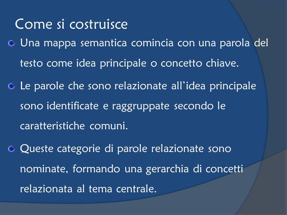 Come si costruisce Una mappa semantica comincia con una parola del testo come idea principale o concetto chiave. Le parole che sono relazionate allide