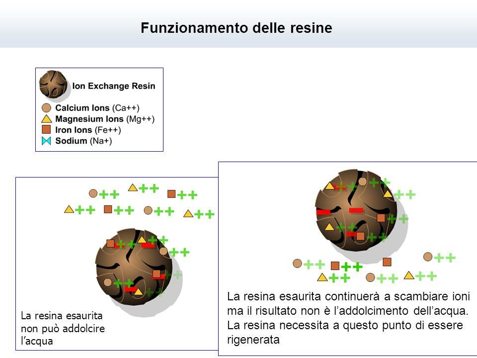 La resina esaurita non può addolcire lacqua La resina esaurita continuerà a scambiare ioni ma il risultato non è laddolcimento dellacqua. La resina ne