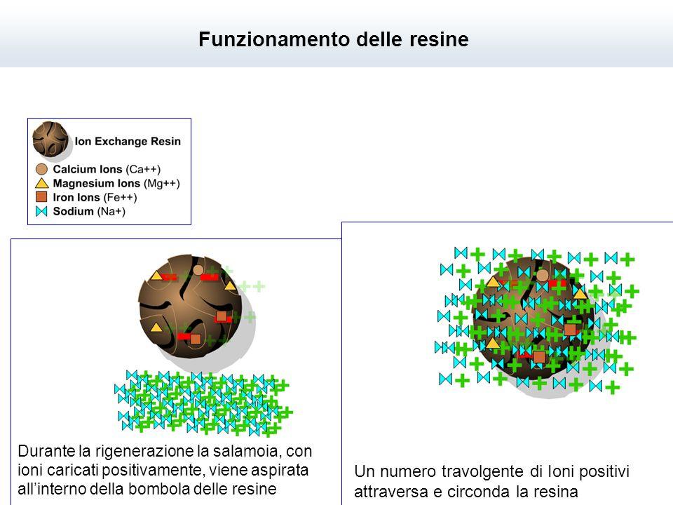 Durante la rigenerazione la salamoia, con ioni caricati positivamente, viene aspirata allinterno della bombola delle resine Un numero travolgente di Ioni positivi attraversa e circonda la resina Funzionamento delle resine