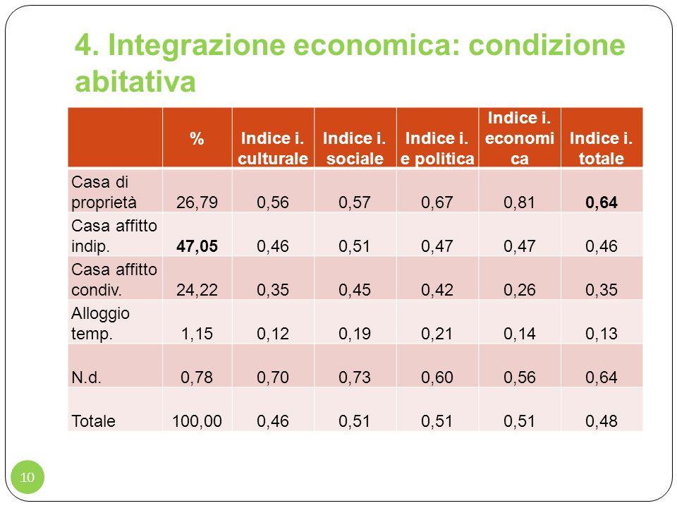 4. Integrazione economica: condizione abitativa 10 % Indice i. culturale Indice i. sociale Indice i. e politica Indice i. economi ca Indice i. totale