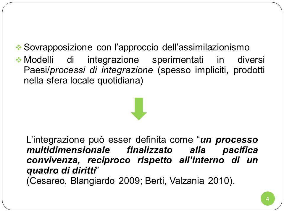 4 Sovrapposizione con lapproccio dellassimilazionismo Modelli di integrazione sperimentati in diversi Paesi/processi di integrazione (spesso impliciti