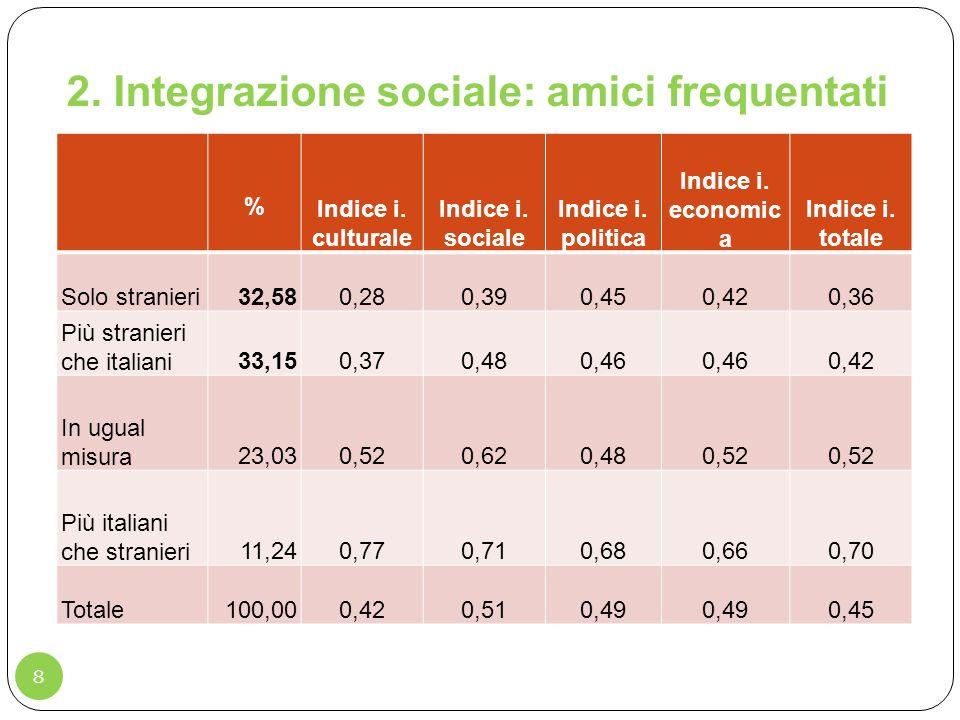 2. Integrazione sociale: amici frequentati 8 % Indice i. culturale Indice i. sociale Indice i. politica Indice i. economic a Indice i. totale Solo str