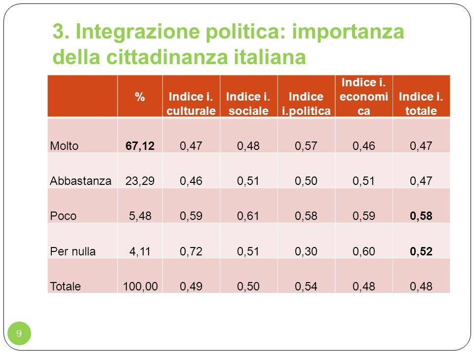 3. Integrazione politica: importanza della cittadinanza italiana 9 % Indice i. culturale Indice i. sociale Indice i.politica Indice i. economi ca Indi