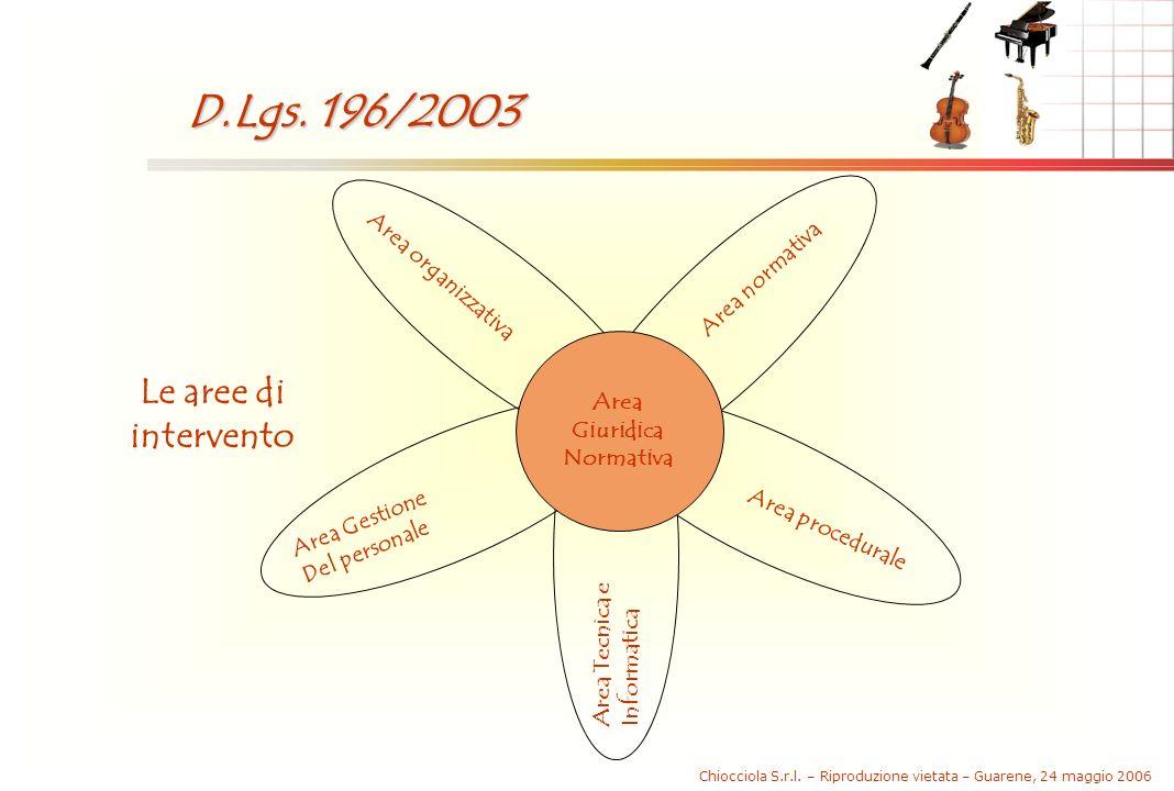 Chiocciola S.r.l. – Riproduzione vietata – Guarene, 24 maggio 2006 D.Lgs. 196/2003 Area normativa Area organizzativa Area procedurale Area Gestione De