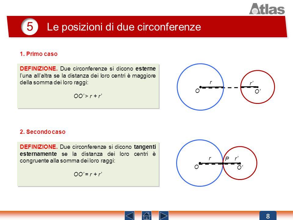 8 5 DEFINIZIONE. Due circonferenze si dicono esterne luna allaltra se la distanza dei loro centri è maggiore della somma dei loro raggi: OO > r + r DE