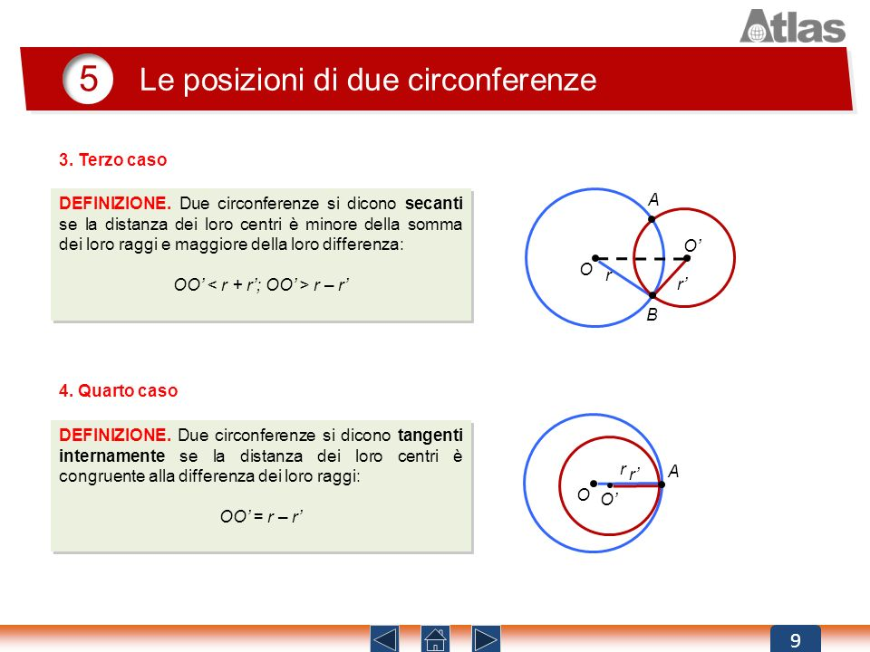 9 5 DEFINIZIONE. Due circonferenze si dicono secanti se la distanza dei loro centri è minore della somma dei loro raggi e maggiore della loro differen