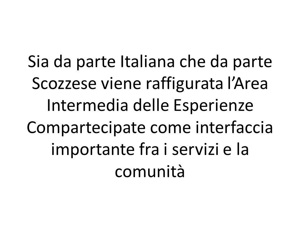 Sia da parte Italiana che da parte Scozzese viene raffigurata lArea Intermedia delle Esperienze Compartecipate come interfaccia importante fra i servizi e la comunità