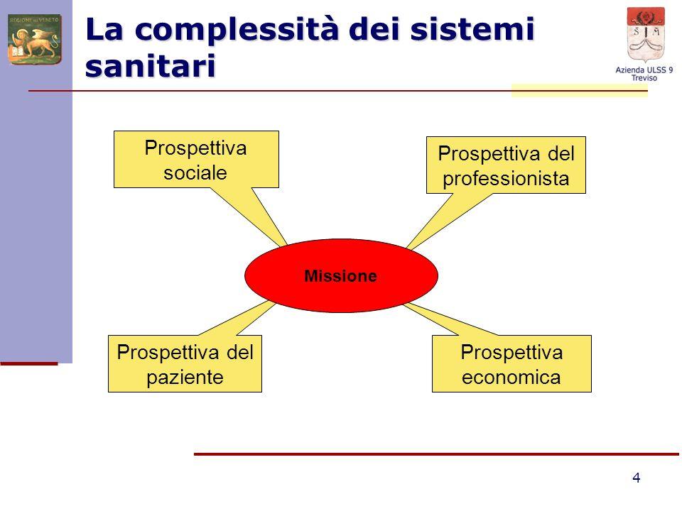 4 La complessità dei sistemi sanitari Prospettiva economica Prospettiva del professionista Prospettiva sociale Prospettiva del paziente Missione