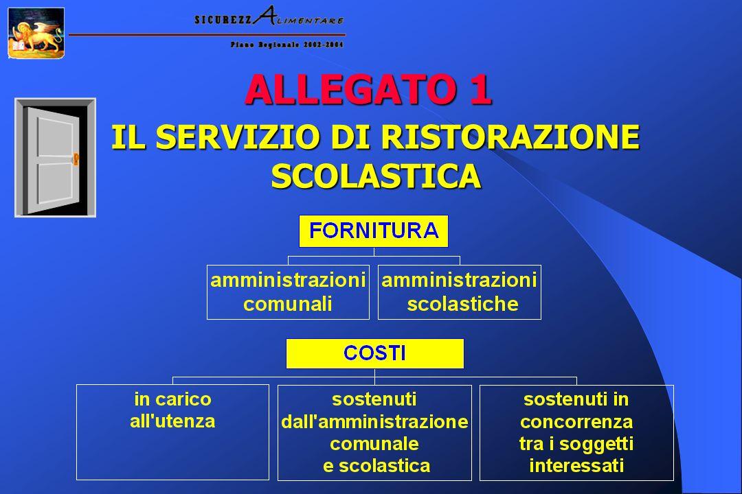 ALLEGATO 1 IL SERVIZIO DI RISTORAZIONE SCOLASTICA