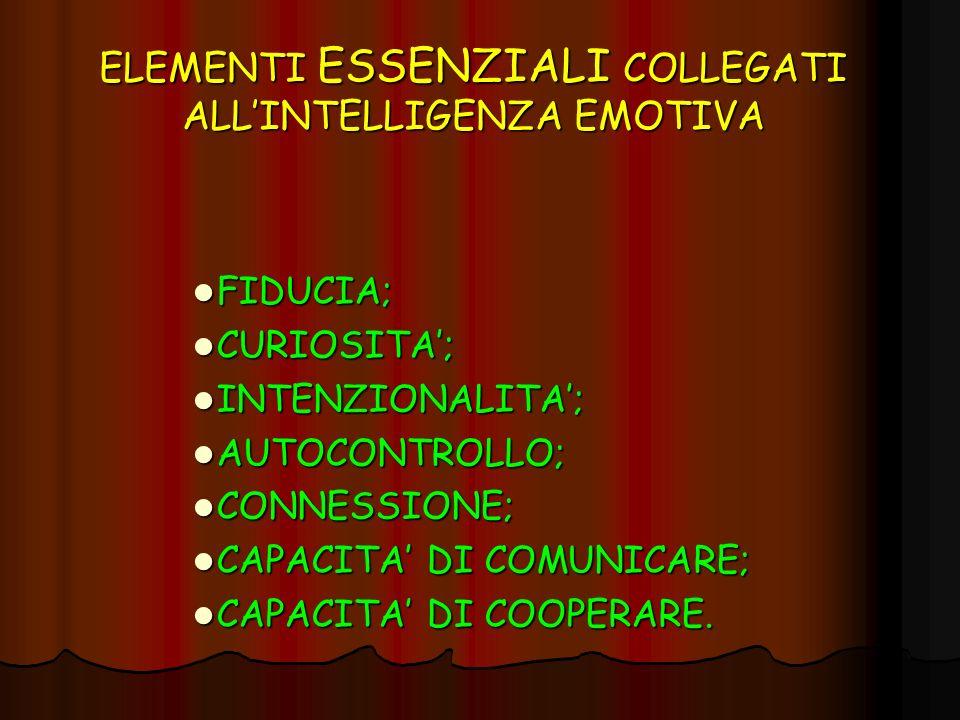 ELEMENTI ESSENZIALI COLLEGATI ALLINTELLIGENZA EMOTIVA FIDUCIA; FIDUCIA; CURIOSITA; CURIOSITA; INTENZIONALITA; INTENZIONALITA; AUTOCONTROLLO; AUTOCONTR