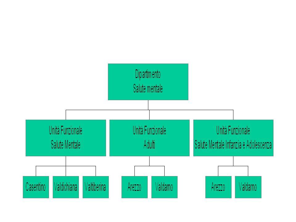 La complessità èquipe da monodisciplinare a multidisciplinare a multiprofessionale medico psico sociale intervento integrato, di rete intervento sistemico in unorganizzazione complessa