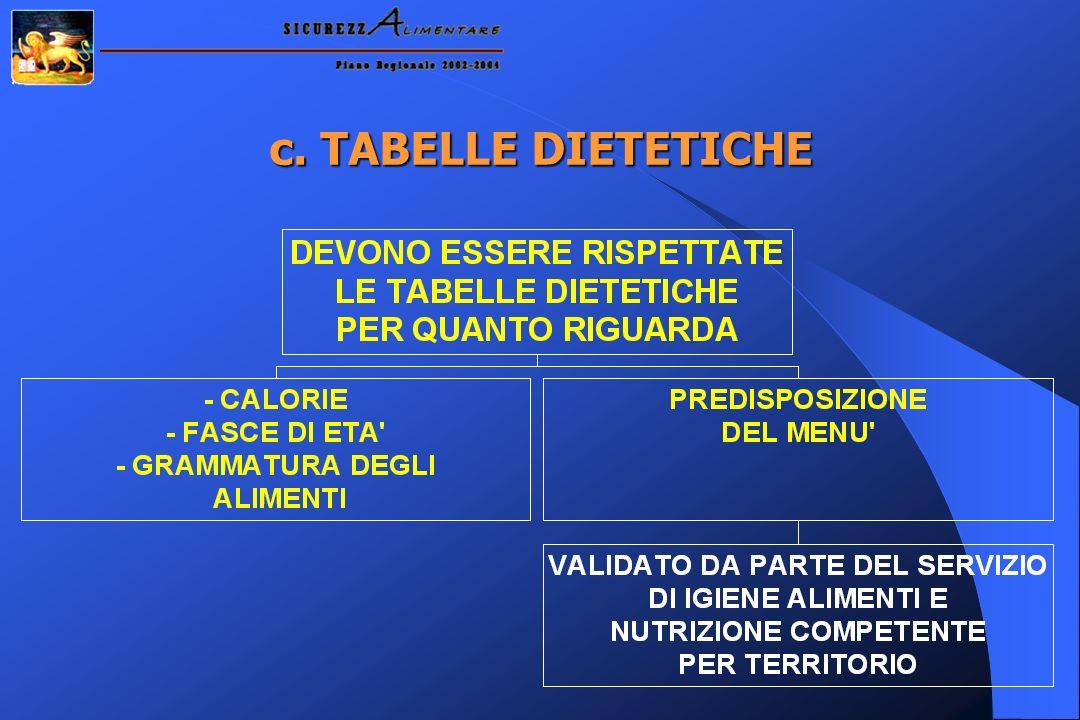 c. TABELLE DIETETICHE
