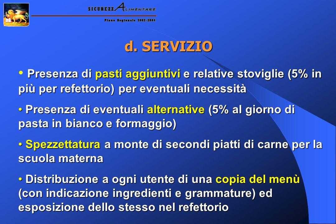 d. SERVIZIO Presenza di pasti aggiuntivi e relative stoviglie (5% in più per refettorio) per eventuali necessità Presenza di eventuali alternative (5%