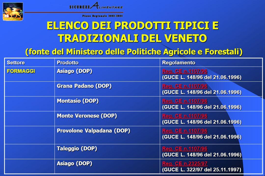 ELENCO DEI PRODOTTI TIPICI E TRADIZIONALI DEL VENETO (fonte del Ministero delle Politiche Agricole e Forestali) SettoreProdottoRegolamento FORMAGGI Asiago (DOP) Reg.