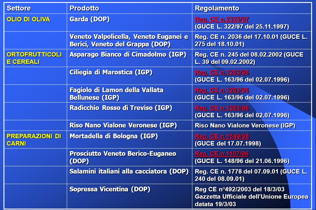 SettoreProdottoRegolamento OLIO DI OLIVA Garda (DOP) Reg.