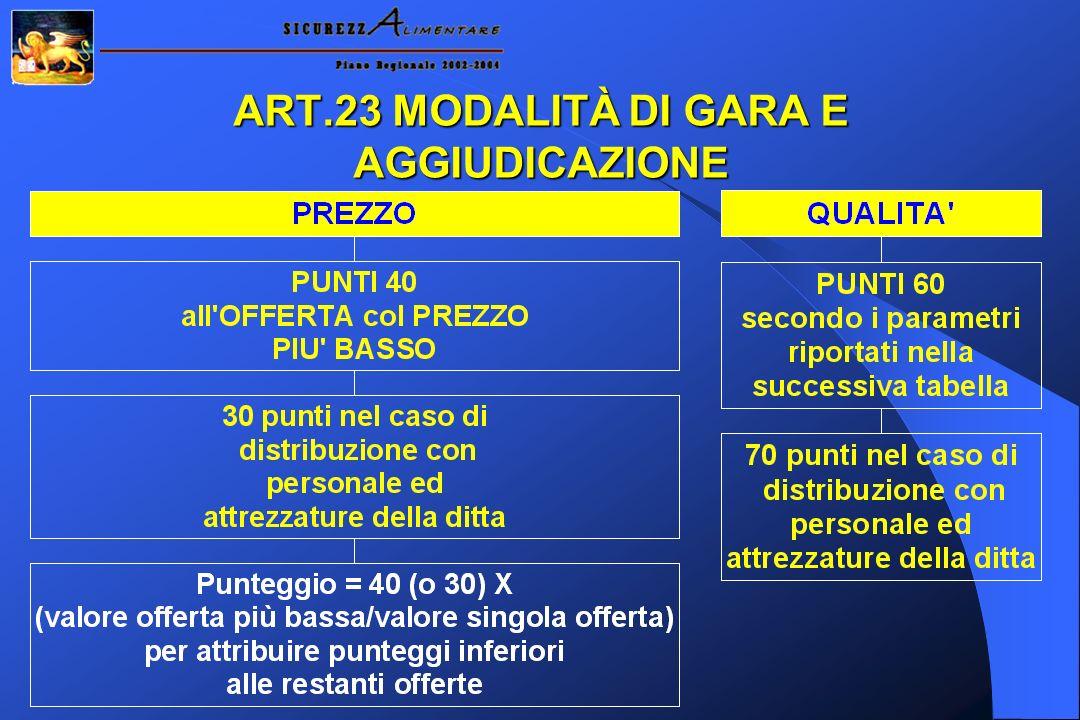 ART.23 MODALITÀ DI GARA E AGGIUDICAZIONE