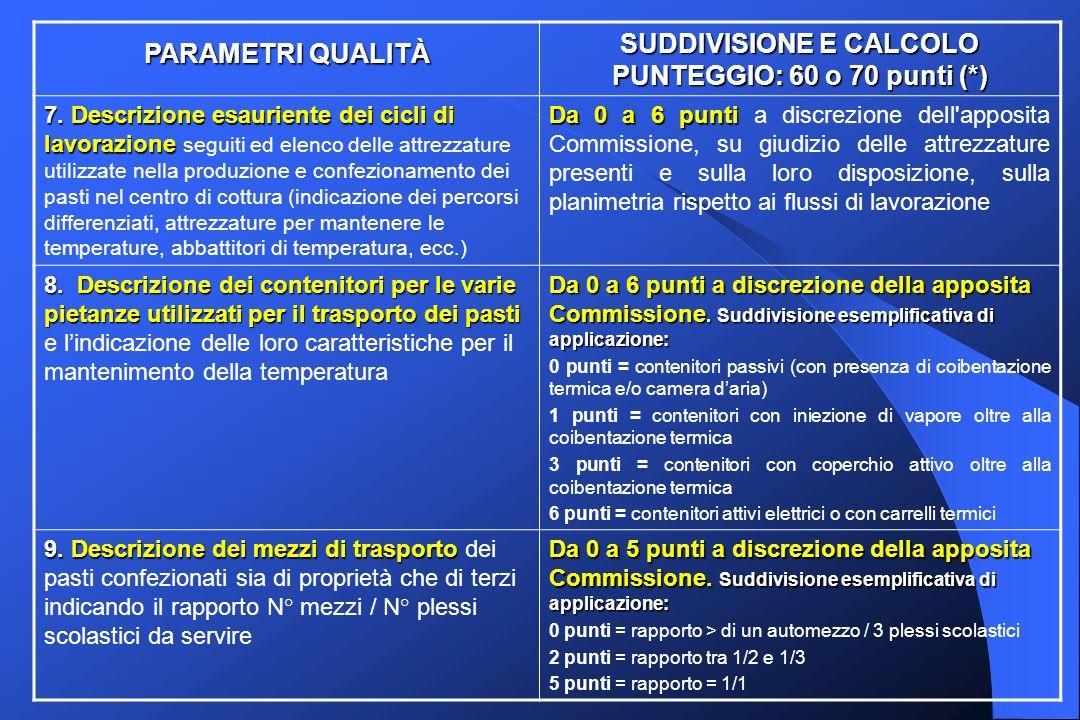 PARAMETRI QUALITÀ SUDDIVISIONE E CALCOLO PUNTEGGIO: 60 o 70 punti (*) 7.