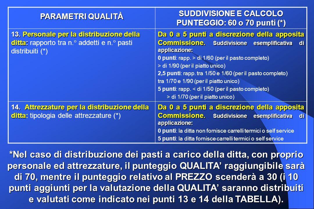 PARAMETRI QUALITÀ SUDDIVISIONE E CALCOLO PUNTEGGIO: 60 o 70 punti (*) 13.