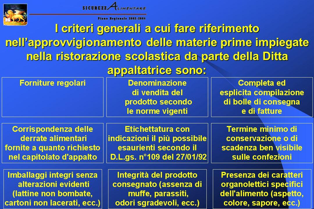 FORMAGGIO A PASTA MOLLE E FILATA PRODOTTO Formaggio fresco (es.: stracchino, crescenza, caciotta fresca, ecc.