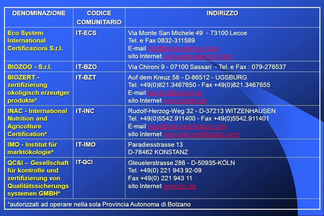 DENOMINAZIONECODICECOMUNITARIOINDIRIZZO Eco System International Certificazioni S.r.l. IT-ECSVia Monte San Michele 49 - 73100 Lecce Tel. e Fax 0832-31