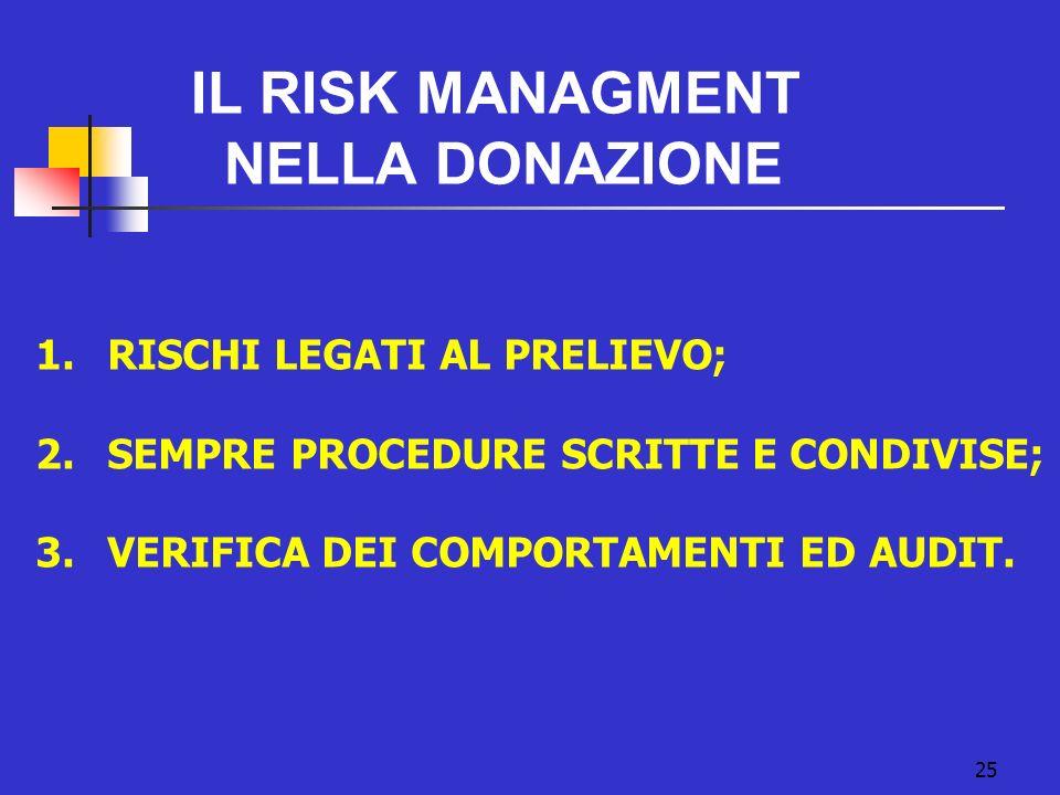 25 IL RISK MANAGMENT NELLA DONAZIONE 1. RISCHI LEGATI AL PRELIEVO; 2. SEMPRE PROCEDURE SCRITTE E CONDIVISE; 3. VERIFICA DEI COMPORTAMENTI ED AUDIT.