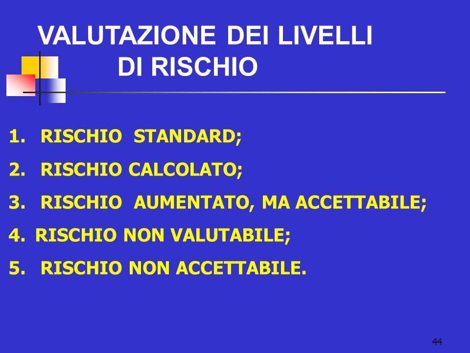 44 VALUTAZIONE DEI LIVELLI DI RISCHIO 1. RISCHIO STANDARD; 2. RISCHIO CALCOLATO; 3. RISCHIO AUMENTATO, MA ACCETTABILE; 4.RISCHIO NON VALUTABILE; 5. RI