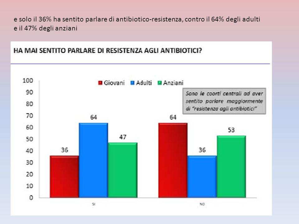 e solo il 36% ha sentito parlare di antibiotico-resistenza, contro il 64% degli adulti e il 47% degli anziani