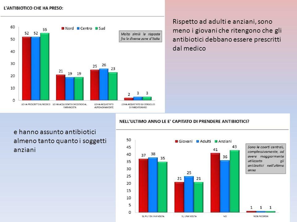 Rispetto ad adulti e anziani, sono meno i giovani che ritengono che gli antibiotici debbano essere prescritti dal medico e hanno assunto antibiotici a