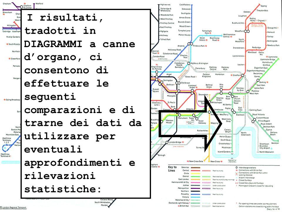 I risultati, tradotti in DIAGRAMMI a canne dorgano, ci consentono di effettuare le seguenti comparazioni e di trarne dei dati da utilizzare per eventuali approfondimenti e rilevazioni statistiche: