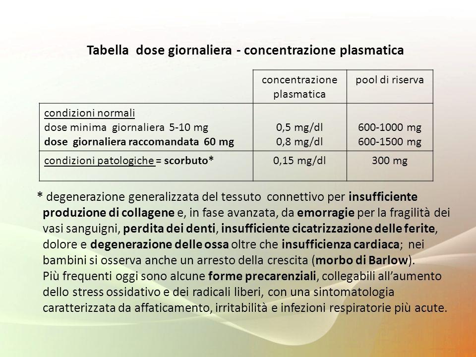 Tabella dose giornaliera - concentrazione plasmatica * degenerazione generalizzata del tessuto connettivo per insufficiente produzione di collagene e,
