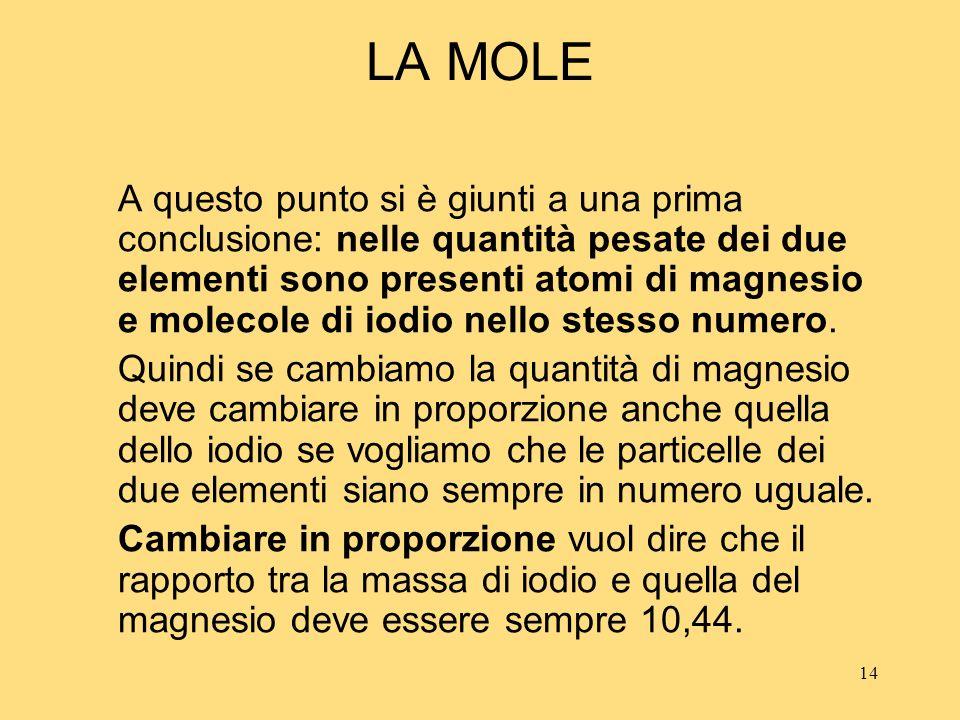 14 LA MOLE A questo punto si è giunti a una prima conclusione: nelle quantità pesate dei due elementi sono presenti atomi di magnesio e molecole di io