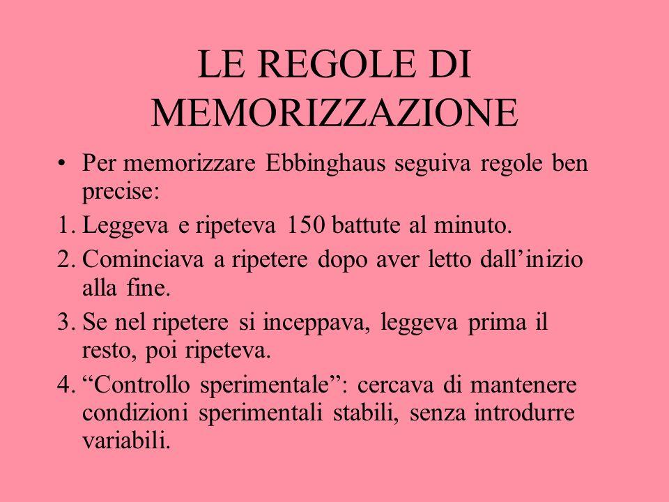LE REGOLE DI MEMORIZZAZIONE Per memorizzare Ebbinghaus seguiva regole ben precise: 1.Leggeva e ripeteva 150 battute al minuto. 2.Cominciava a ripetere