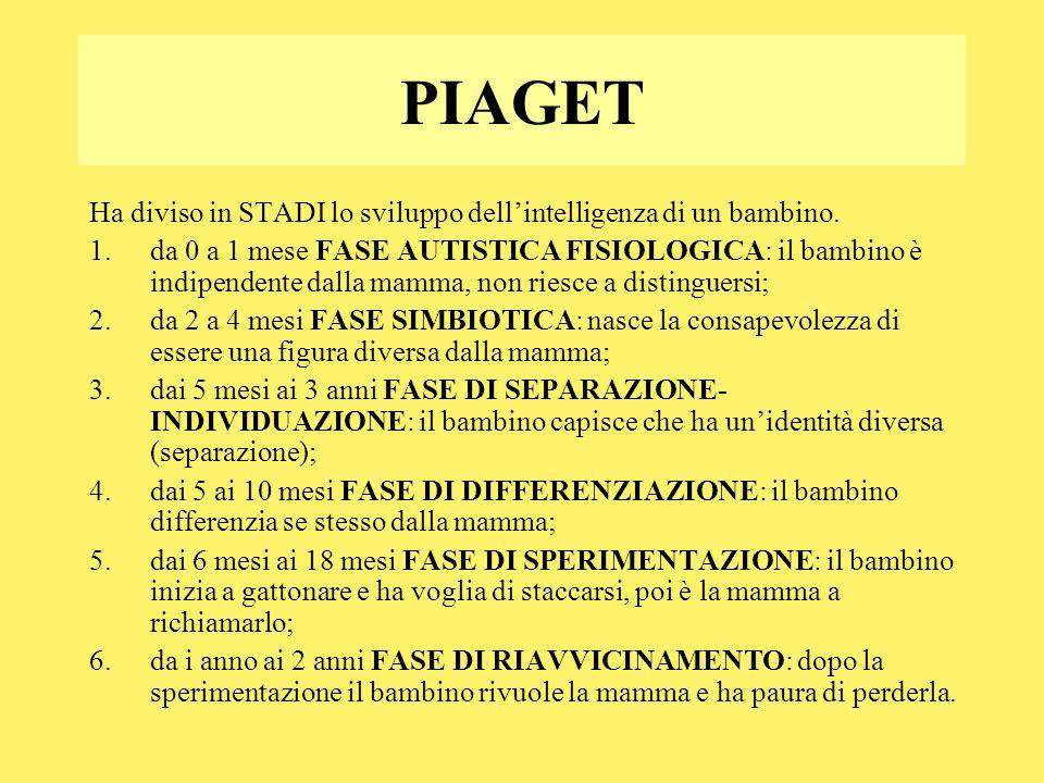 PIAGET Ha diviso in STADI lo sviluppo dellintelligenza di un bambino. 1.da 0 a 1 mese FASE AUTISTICA FISIOLOGICA: il bambino è indipendente dalla mamm