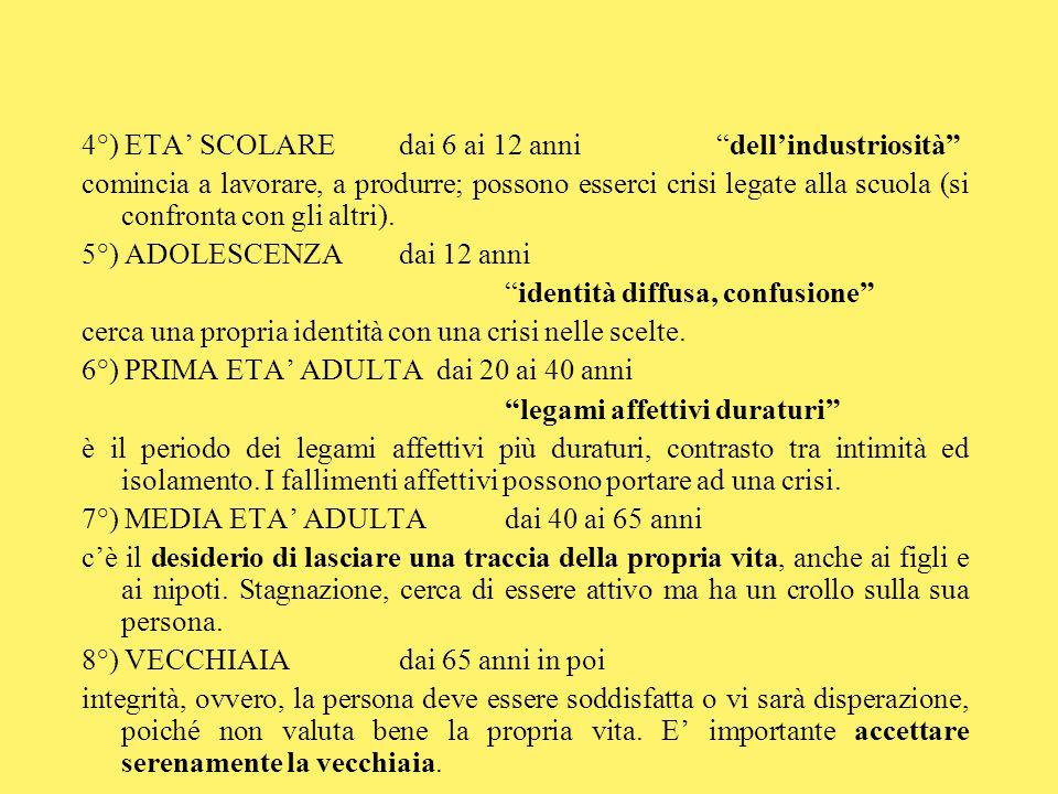 4°) ETA SCOLAREdai 6 ai 12 annidellindustriosità comincia a lavorare, a produrre; possono esserci crisi legate alla scuola (si confronta con gli altri).