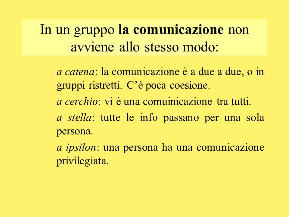 In un gruppo la comunicazione non avviene allo stesso modo: a catena: la comunicazione è a due a due, o in gruppi ristretti. Cè poca coesione. a cerch