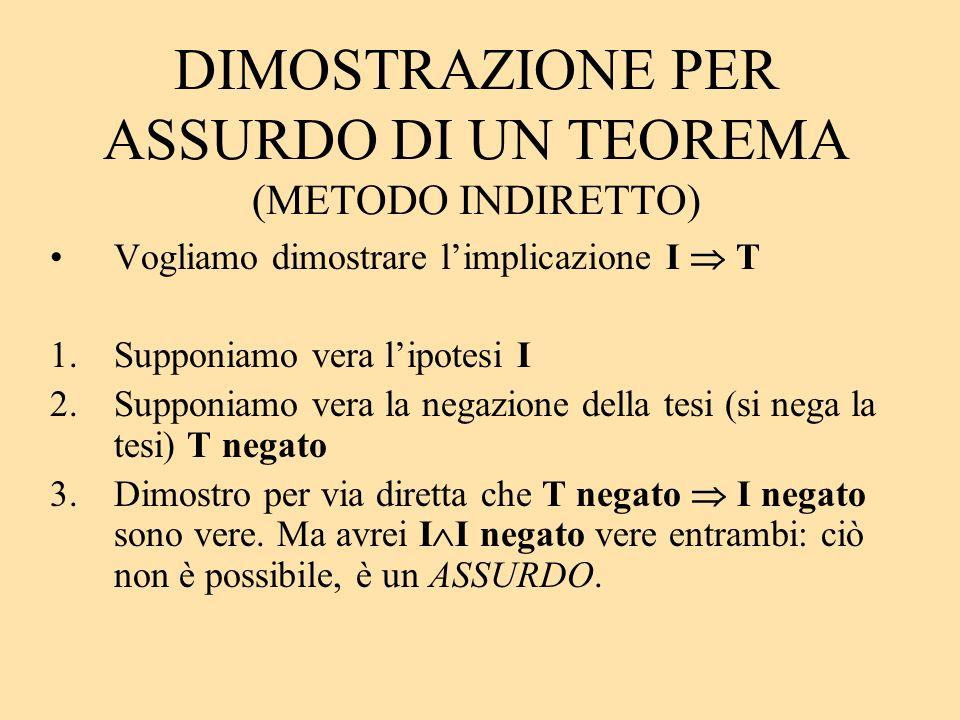 DIMOSTRAZIONE PER ASSURDO DI UN TEOREMA (METODO INDIRETTO) Vogliamo dimostrare limplicazione I T 1.Supponiamo vera lipotesi I 2.Supponiamo vera la neg