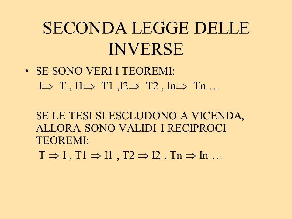 SECONDA LEGGE DELLE INVERSE SE SONO VERI I TEOREMI: I T, I1 T1,I2 T2, In Tn … SE LE TESI SI ESCLUDONO A VICENDA, ALLORA SONO VALIDI I RECIPROCI TEOREM