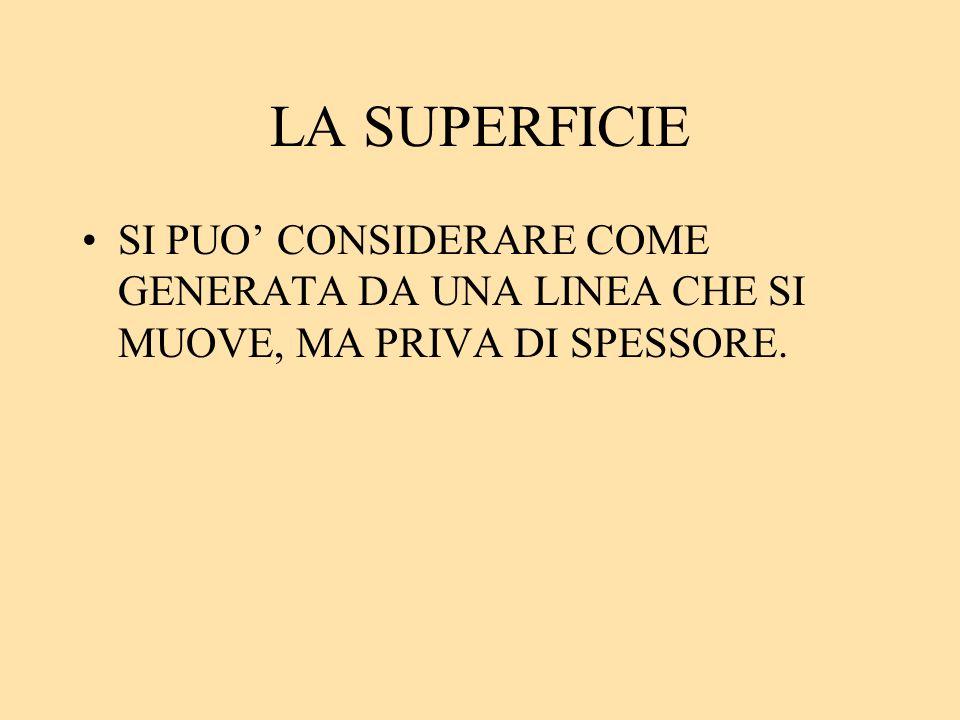 LA SUPERFICIE SI PUO CONSIDERARE COME GENERATA DA UNA LINEA CHE SI MUOVE, MA PRIVA DI SPESSORE.