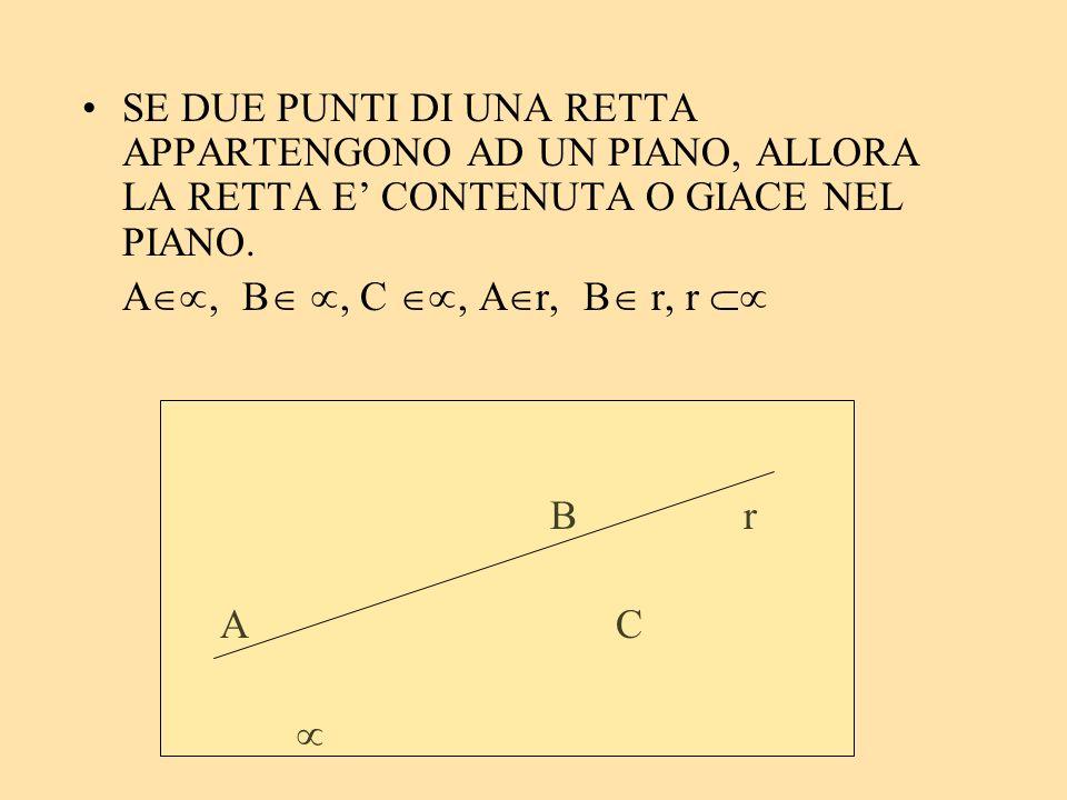 SE DUE PUNTI DI UNA RETTA APPARTENGONO AD UN PIANO, ALLORA LA RETTA E CONTENUTA O GIACE NEL PIANO. A, B, C, A r, B r, r B r AC