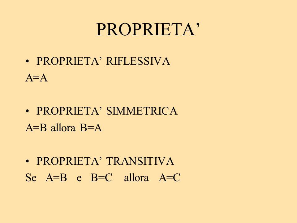 PROPRIETA PROPRIETA RIFLESSIVA A=A PROPRIETA SIMMETRICA A=B allora B=A PROPRIETA TRANSITIVA Se A=B e B=C allora A=C
