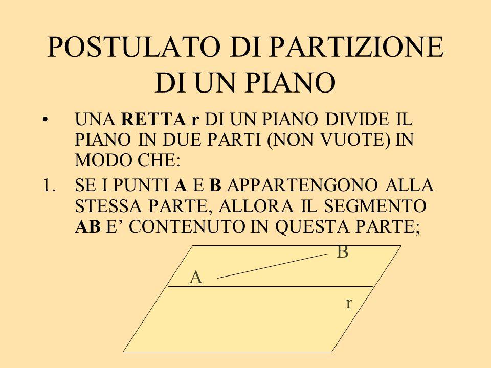 POSTULATO DI PARTIZIONE DI UN PIANO UNA RETTA r DI UN PIANO DIVIDE IL PIANO IN DUE PARTI (NON VUOTE) IN MODO CHE: 1.SE I PUNTI A E B APPARTENGONO ALLA