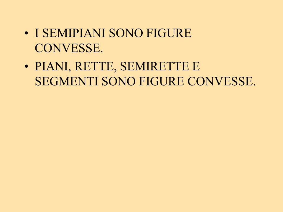 I SEMIPIANI SONO FIGURE CONVESSE. PIANI, RETTE, SEMIRETTE E SEGMENTI SONO FIGURE CONVESSE.