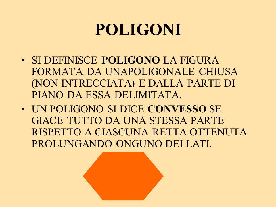 POLIGONI SI DEFINISCE POLIGONO LA FIGURA FORMATA DA UNAPOLIGONALE CHIUSA (NON INTRECCIATA) E DALLA PARTE DI PIANO DA ESSA DELIMITATA. UN POLIGONO SI D
