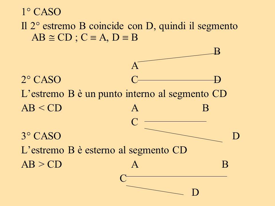 1° CASO Il 2° estremo B coincide con D, quindi il segmento AB CD ; C A, D B B A 2° CASOCD Lestremo B è un punto interno al segmento CD AB < CDA B C 3°