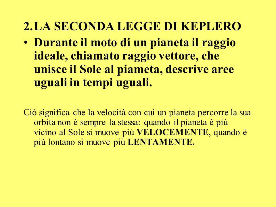 2.LA SECONDA LEGGE DI KEPLERO Durante il moto di un pianeta il raggio ideale, chiamato raggio vettore, che unisce il Sole al piameta, descrive aree ug