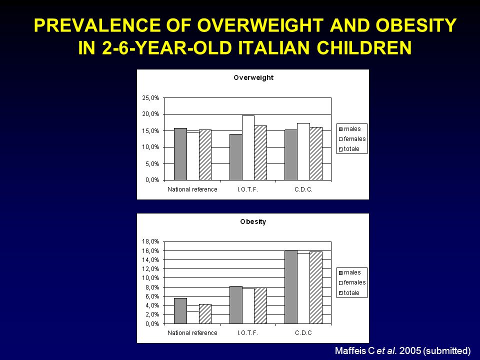 PREVALENCE OF OVERWEIGHT AND OBESITY IN 2-6-YEAR-OLD ITALIAN CHILDREN Maffeis C et al. 2005 (submitted)