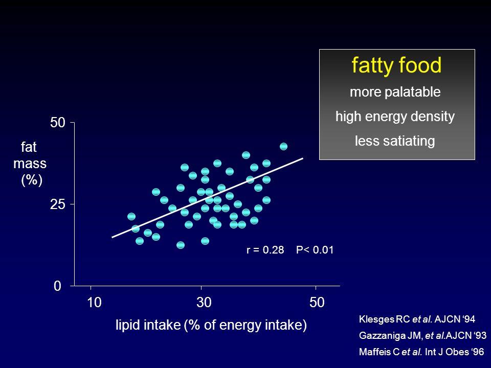 50 25 0 fat mass (%) 10 30 50 lipid intake (% of energy intake) Maffeis C et al. Int J Obes 96 r = 0.28 P< 0.01 Gazzaniga JM, et al.AJCN 93 Klesges RC