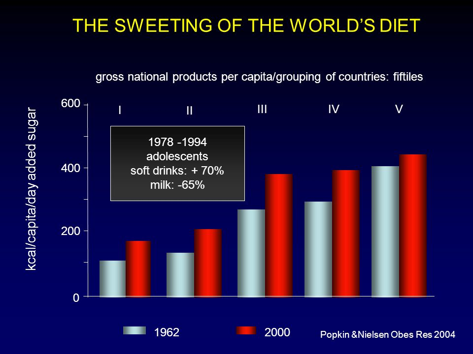 gross national products per capita/grouping of countries: fiftiles 0 200 400 600 THE SWEETING OF THE WORLDS DIET Popkin &Nielsen Obes Res 2004 kcal/ca